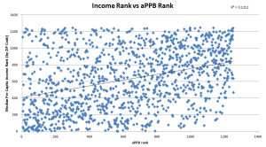 ZIP income vs. aPPB